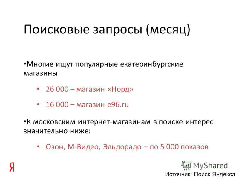 Поисковые запросы (месяц) Многие ищут популярные екатеринбургские магазины 26 000 – магазин «Норд» 16 000 – магазин e96.ru К московским интернет-магазинам в поиске интерес значительно ниже: Озон, М-Видео, Эльдорадо – по 5 000 показов Источник: Поиск