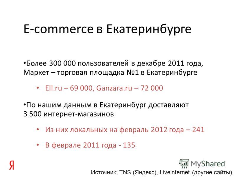 E-commerce в Екатеринбурге Более 300 000 пользователей в декабре 2011 года, Маркет – торговая площадка 1 в Екатеринбурге Ell.ru – 69 000, Ganzara.ru – 72 000 По нашим данным в Екатеринбург доставляют 3 500 интернет-магазинов Из них локальных на февра