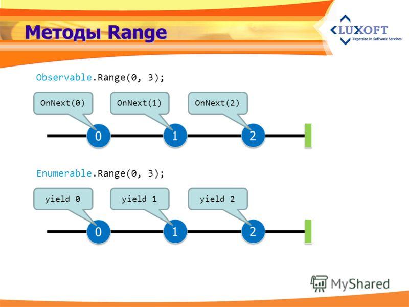 Методы Range Observable.Range(0, 3); OnNext(0)OnNext(1)OnNext(2) Enumerable.Range(0, 3); yield 0yield 1yield 2