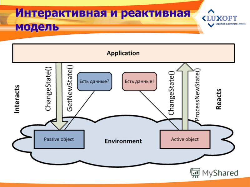 Интерактивная и реактивная модель