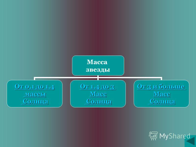 Масса звезды От 0,1 до 1,4 От 0,1 до 1,4 массы массы Солнца Солнца От 1,4 до 3 От 1,4 до 3 Масс Солнца Солнца От 3 и больше От 3 и больше Масс Солнца Солнца