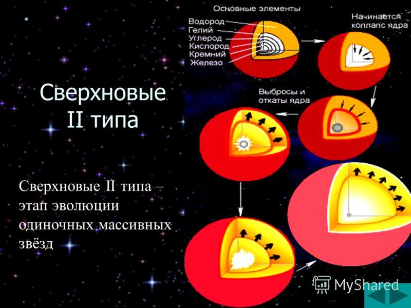 Сверхновые II типа Сверхновые II типа – этап эволюции одиночных массивных звёзд