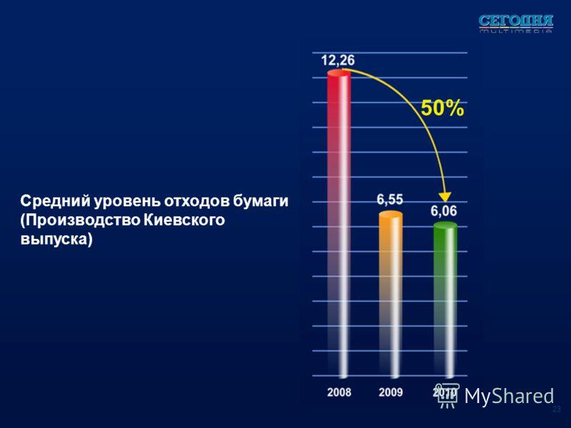 Средний уровень отходов бумаги (Производство Киевского выпуска) 23 50%