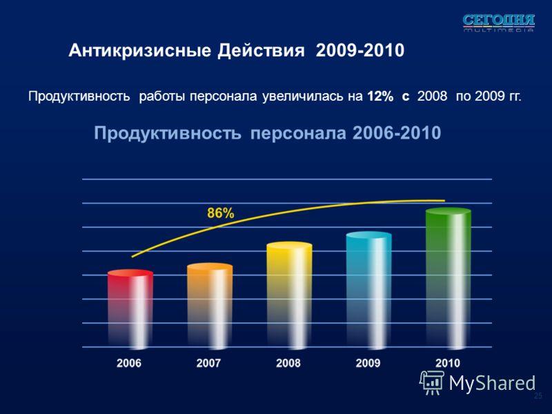 Продуктивность работы персонала увеличилась на 12% с 2008 по 2009 гг. Антикризисные Действия 2009-2010 Продуктивность персонала 2006-2010 25