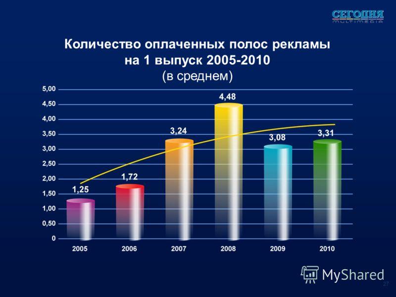 Количество оплаченных полос рекламы на 1 выпуск 2005-2010 (в среднем) 27