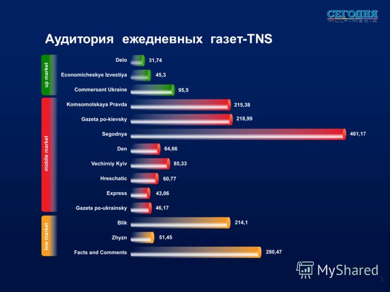Аудитория ежедневных газет-TNS 3