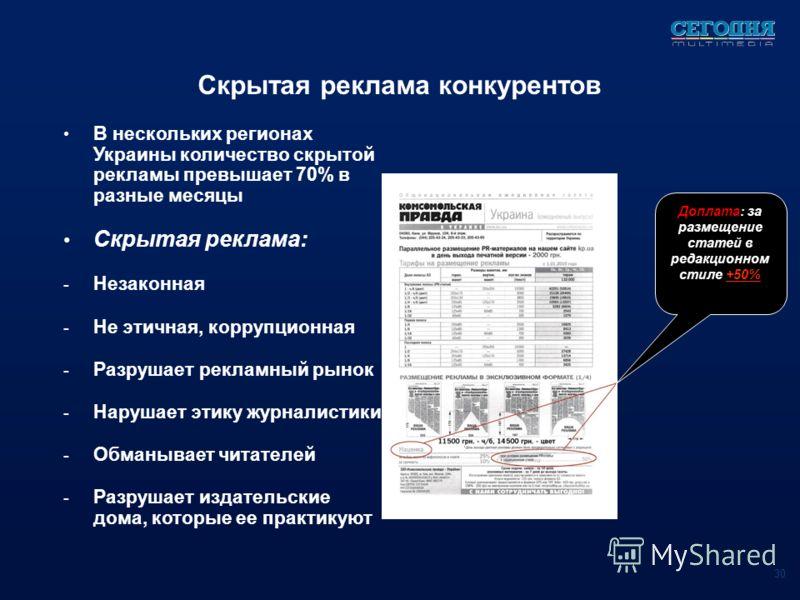 Скрытая реклама конкурентов В нескольких регионах Украины количество скрытой рекламы превышает 70% в разные месяцы Скрытая реклама: - Незаконная - Не этичная, коррупционная - Разрушает рекламный рынок - Нарушает этику журналистики - Обманывает читате