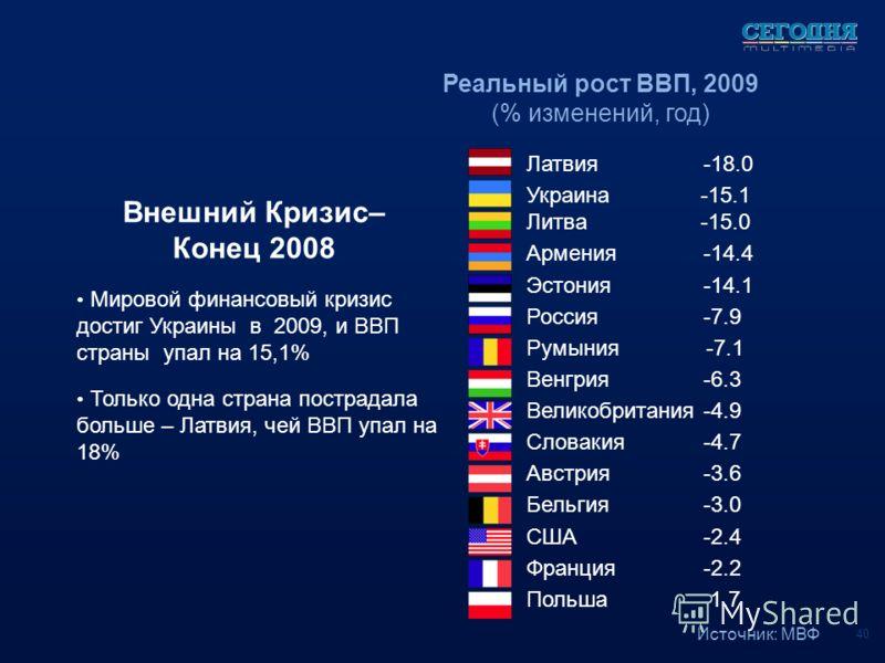 Мировой финансовый кризис достиг Украины в 2009, и ВВП страны упал на 15,1% Только одна страна пострадала больше – Латвия, чей ВВП упал на 18% Внешний Кризис– Конец 2008 Латвия-18.0 Украина -15.1 Литва -15.0 Армения -14.4 Эстония-14.1 Россия-7.9 Румы