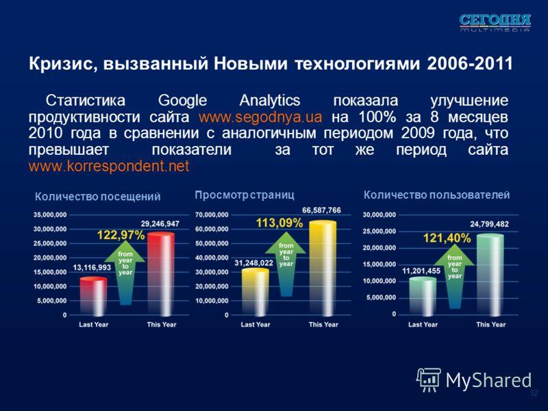 Кризис, вызванный Новыми технологиями 2006-2011 Статистика Google Analytics показала улучшение продуктивности сайта www.segodnya.ua на 100% за 8 месяцев 2010 года в сравнении с аналогичным периодом 2009 года, что превышает показатели за тот же период