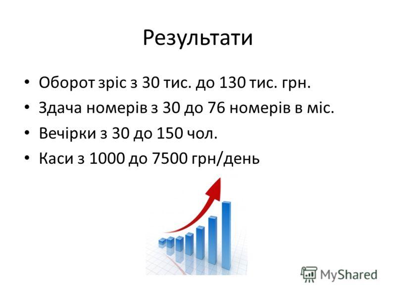 Результати Оборот зріс з 30 тис. до 130 тис. грн. Здача номерів з 30 до 76 номерів в міс. Вечірки з 30 до 150 чол. Каси з 1000 до 7500 грн/день
