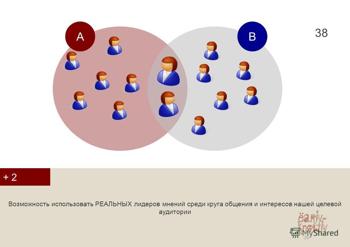 38 Возможность использовать РЕАЛЬНЫХ лидеров мнений среди круга общения и интересов нашей целевой аудитории + 2 АВ