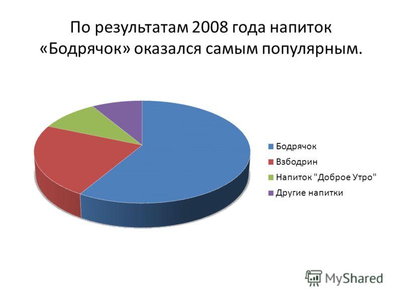 По результатам 2008 года напиток «Бодрячок» оказался самым популярным.