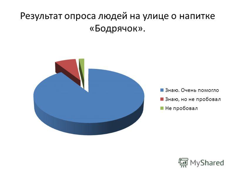 Результат опроса людей на улице о напитке «Бодрячок».