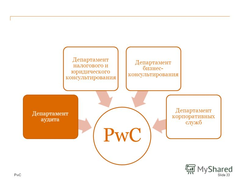PwC Департамент аудита Департамент налогового и юридического консультирования Департамент бизнес- консультирования Департамент корпоративных служб Slide 33