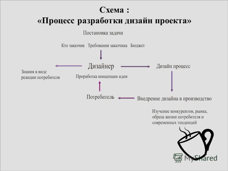 Схема : «Процесс разработки дизайн проекта»