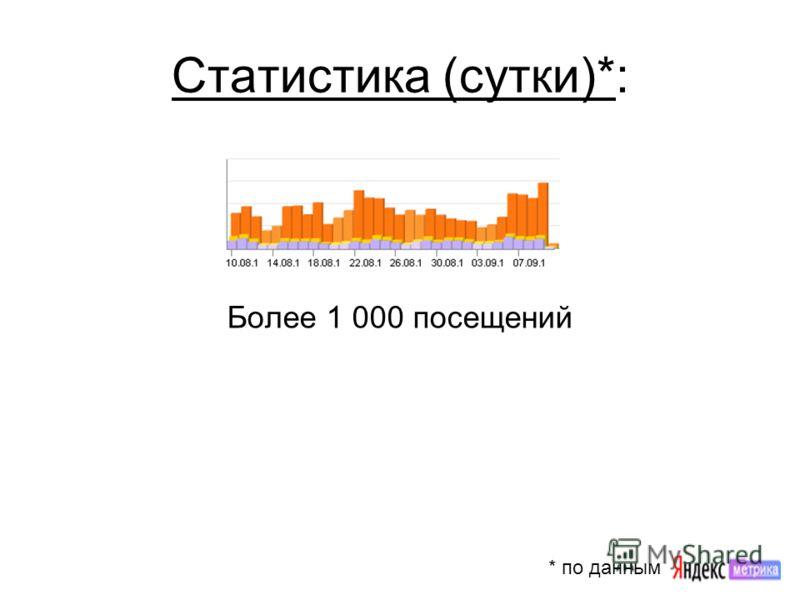 Статистика (сутки)*: Более 1 000 посещений * по данным