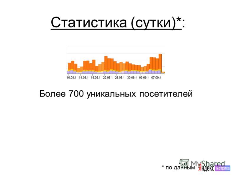 Статистика (сутки)*: Более 700 уникальных посетителей * по данным