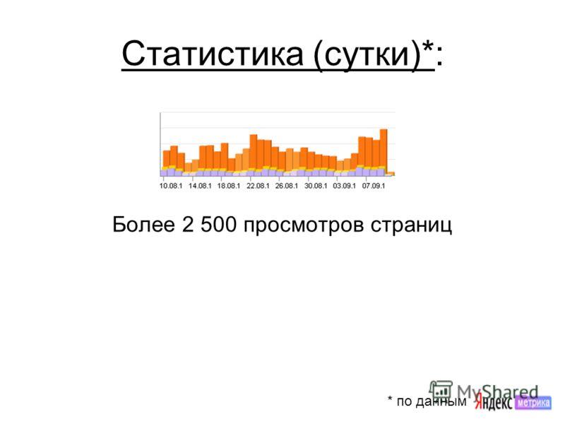 Статистика (сутки)*: Более 2 500 просмотров страниц * по данным