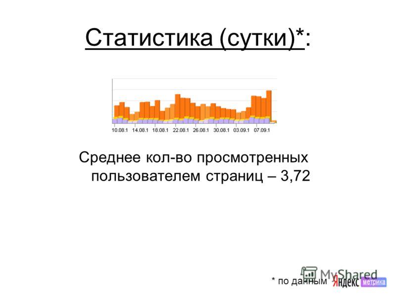 Статистика (сутки)*: Среднее кол-во просмотренных пользователем страниц – 3,72 * по данным