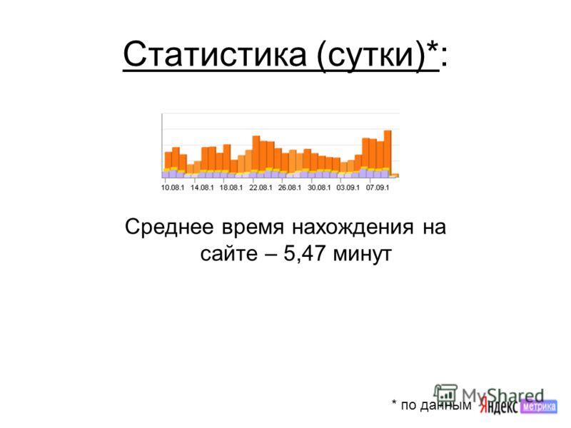 Статистика (сутки)*: Среднее время нахождения на сайте – 5,47 минут * по данным