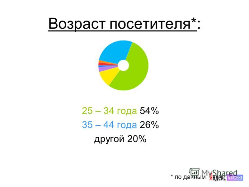 Возраст посетителя*: 25 – 34 года 54% 35 – 44 года 26% другой 20% * по данным