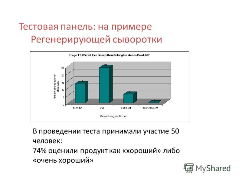 Тестовая панель: на примере Регенерирующей сыворотки В проведении теста принимали участие 50 человек: 74% оценили продукт как «хороший» либо «очень хороший»