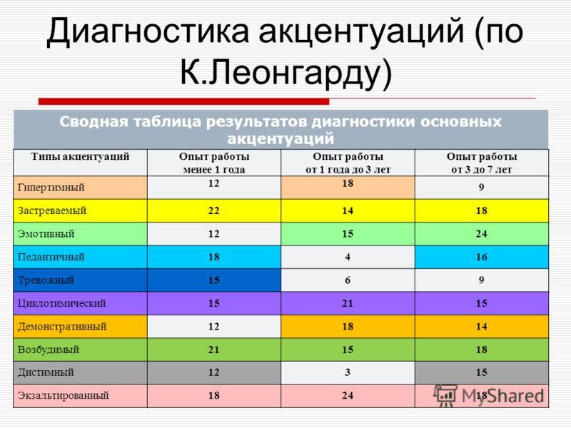 Диагностика акцентуаций (по К.Леонгарду) Сводная таблица результатов диагностики основных акцентуаций Типы акцентуаций Опыт работы менее 1 года Опыт работы от 1 года до 3 лет Опыт работы от 3 до 7 лет Гипертимный 1218 9 Застреваемый 221418 Эмотивный