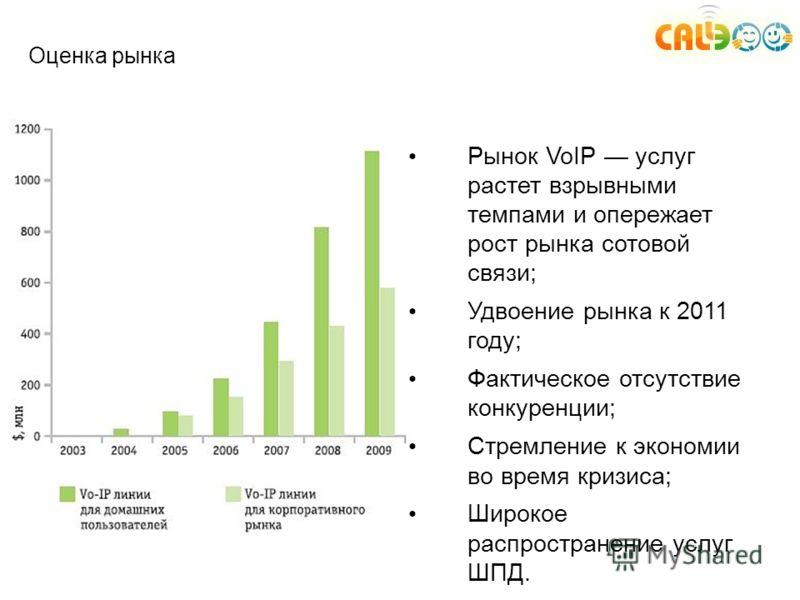 Оценка рынка Рынок VoIP услуг растет взрывными темпами и опережает рост рынка сотовой связи; Удвоение рынка к 2011 году; Фактическое отсутствие конкуренции; Стремление к экономии во время кризиса; Широкое распространение услуг ШПД.