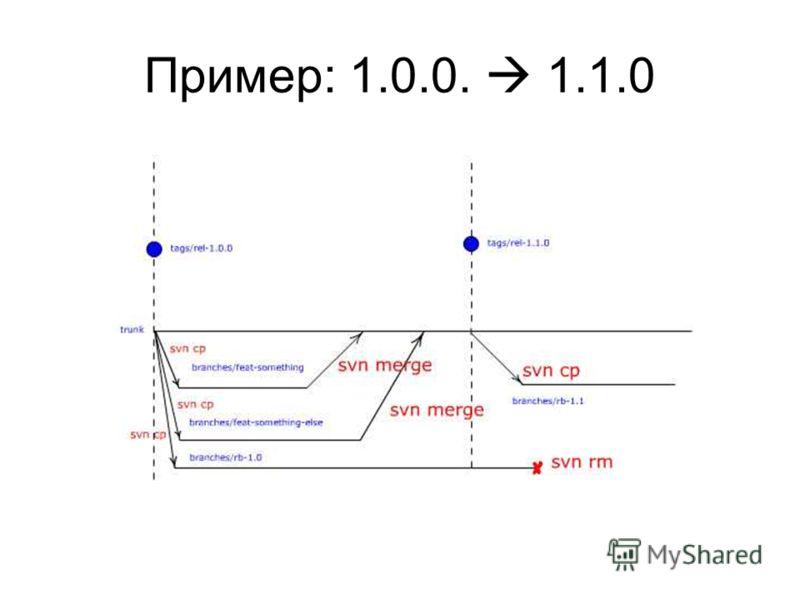 Пример: 1.0.0. 1.1.0
