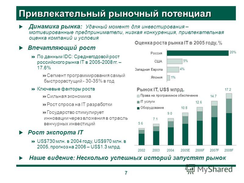 7 Привлекательный рыночный потенциал Впечатляющий рост По данным IDC: Среднегодовой рост российского рынка IT в 2005-2008 гг. – 17.6% Сегмент программирования самый быстрорастущий - 30-35% в год Ключевые факторы роста Сильная экономика Рост спроса на
