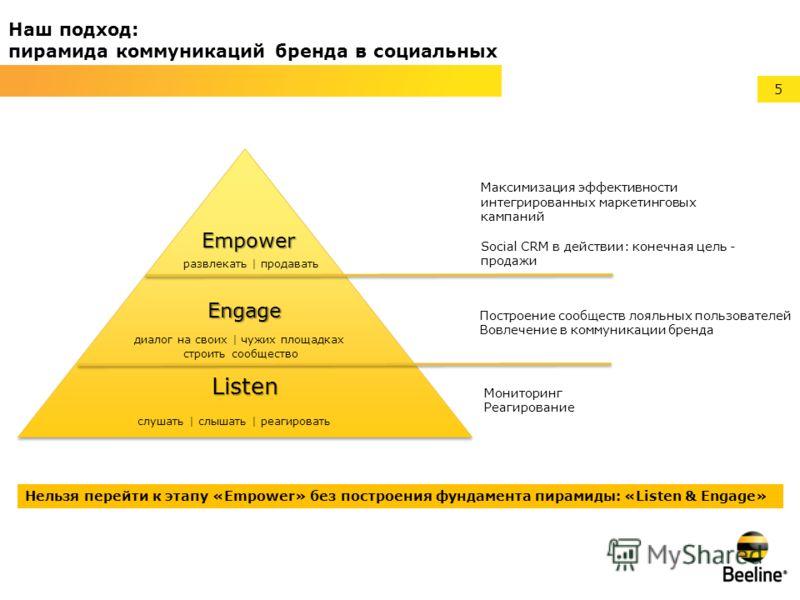5 Наш подход: пирамида коммуникаций бренда в социальных медиа Listen Engage Empower Максимизация эффективности интегрированных маркетинговых кампаний Social CRM в действии: конечная цель - продажи Мониторинг Реагирование Построение сообществ лояльных