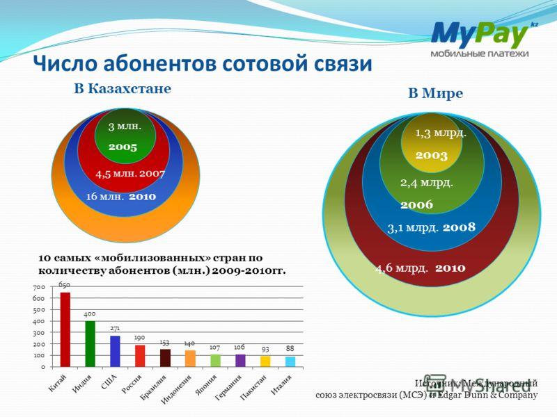 Число абонентов сотовой связи В Казахстане В Мире 16 млн. 2010 4,5 млн. 2007 3 млн. 2005 4,6 млрд. 2010 3,1 млрд. 2008 2,4 млрд. 2006 1,3 млрд. 2003 Источник: Международный союз электросвязи (МСЭ) и Edgar Dunn & Company 10 самых «мобилизованных» стра