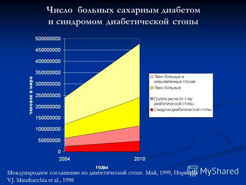 Число больных сахарным диабетом и синдромом диабетической стопы Международное соглашение по диабетической стопе. Май, 1999, Норвегия V.J. Mandracchia et al., 1998
