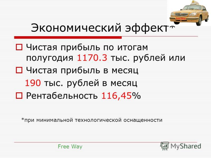 Экономический эффект* Чистая прибыль по итогам полугодия 1170.3 тыс. рублей или Чистая прибыль в месяц 190 тыс. рублей в месяц Рентабельность 116,45% Free Way *при минимальной технологической оснащенности