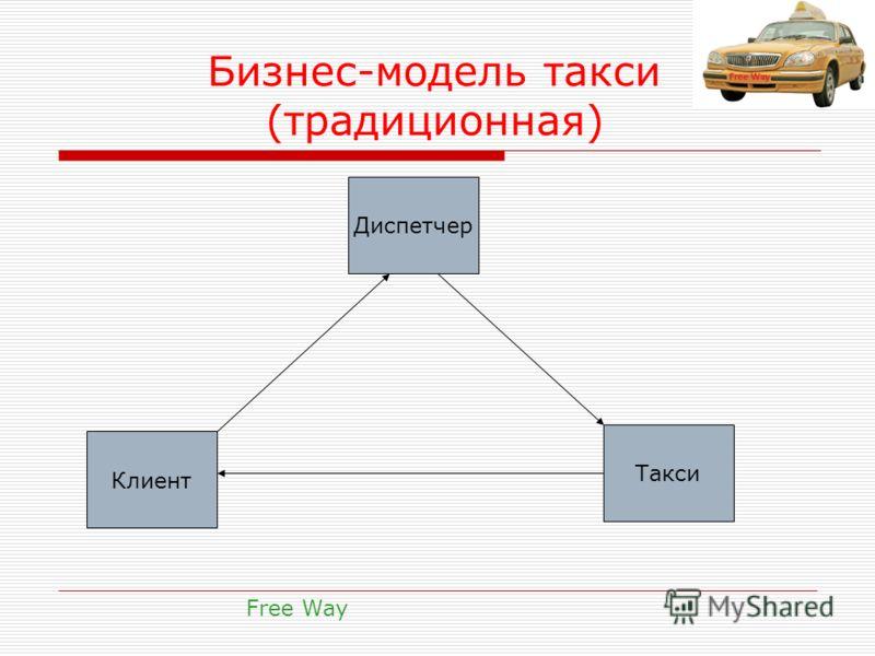 Бизнес-модель такси (традиционная) Free Way Диспетчер Такси Клиент