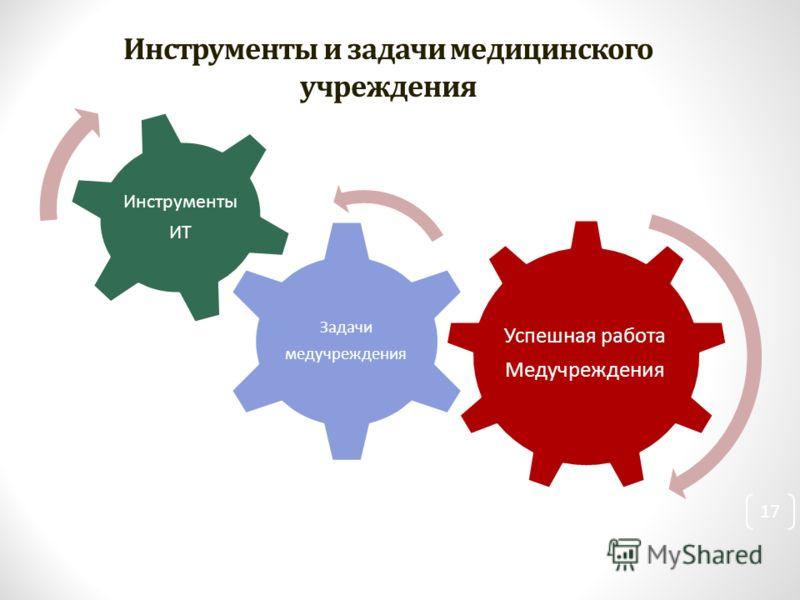 17 Инструменты и задачи медицинского учреждения Успешная работа Медучреждения Задачи медучреждения Инструменты ИТ