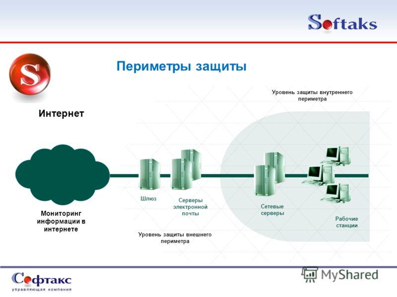 Серверы электронной почты Рабочие станции Сетевые серверы Мониторинг информации в интернете Шлюз Уровень защиты внешнего периметра Уровень защиты внутреннего периметра Периметры защиты Интернет
