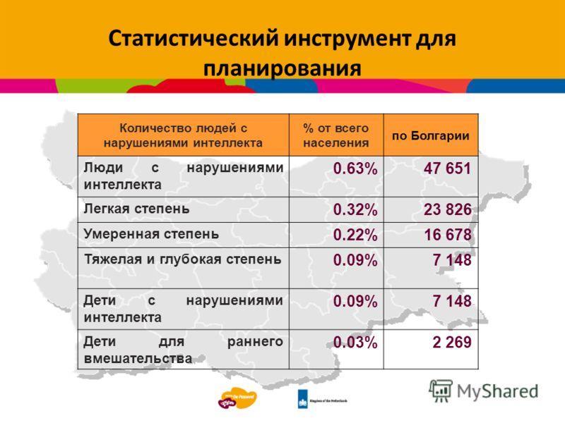 Статистический инструмент для планирования g Количество людей с нарушениями интеллекта % от всего населения по Болгарии Люди с нарушениями интеллекта 0.63%47 651 Легкая степень 0.32%23 826 Умеренная степень 0.22%16 678 Тяжелая и глубокая степень 0.09