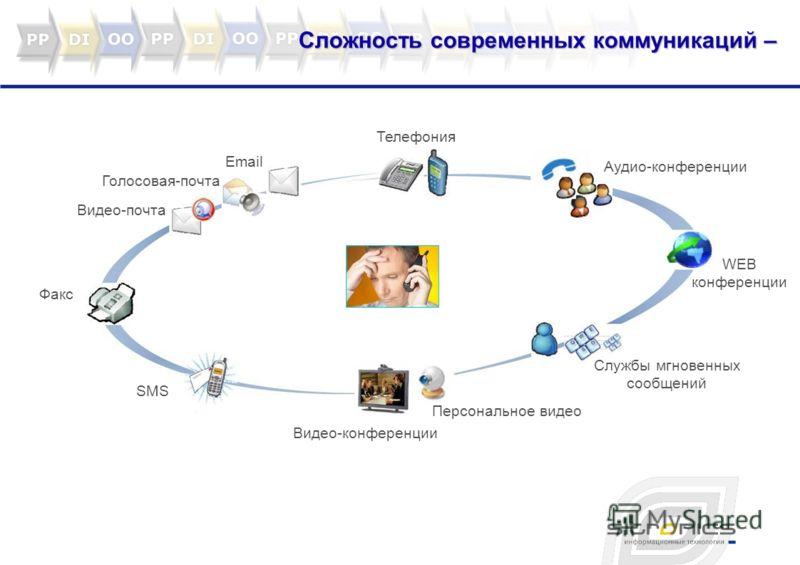 Сложность современных коммуникаций – Видео-почта Голосовая-почта Email Телефония Аудио-конференции WEB конференции Службы мгновенных сообщений Персональное видео Видео-конференции Факс SMS