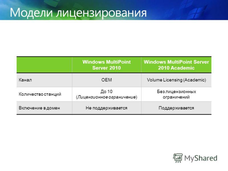 Модели лицензирования Windows MultiPoint Server 2010 Windows MultiPoint Server 2010 Academic КаналOEMVolume Licensing (Academic) Количество станций До 10 (Лицензионное ограничение) Без лицензионных ограничений Включение в домен Не поддерживается Подд