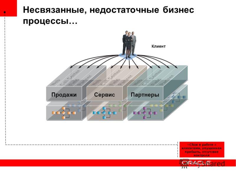 Несвязанные, недостаточные бизнес процессы… Клиент Продажи Сервис Партнеры =Сбои в работе с клиентами, упущенная прибыль, отсутствие контроля