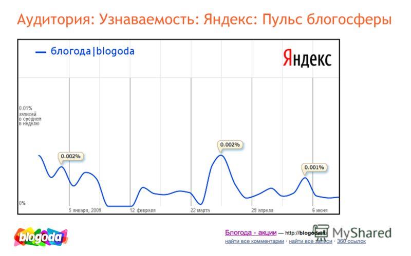 Аудитория: Узнаваемость: Яндекс: Пульс блогосферы