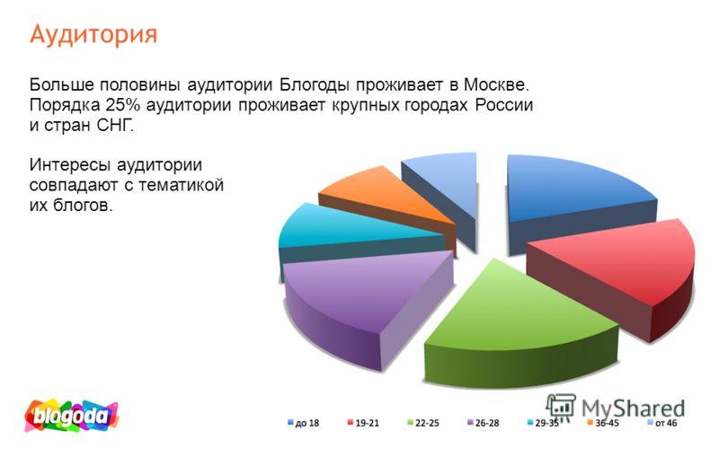 Аудитория Больше половины аудитории Блогоды проживает в Москве. Порядка 25% аудитории проживает крупных городах России и стран СНГ. Интересы аудитории совпадают с тематикой их блогов.