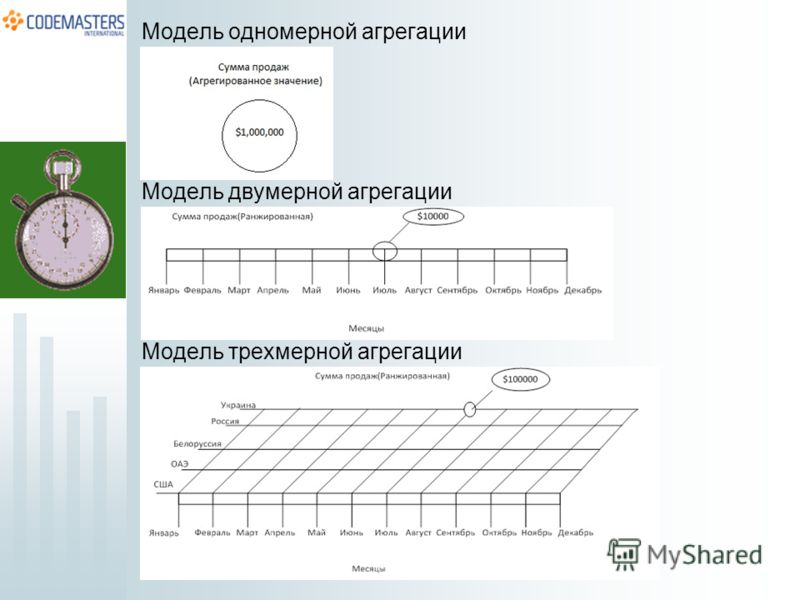 Модель одномерной агрегации Модель двумерной агрегации Модель трехмерной агрегации