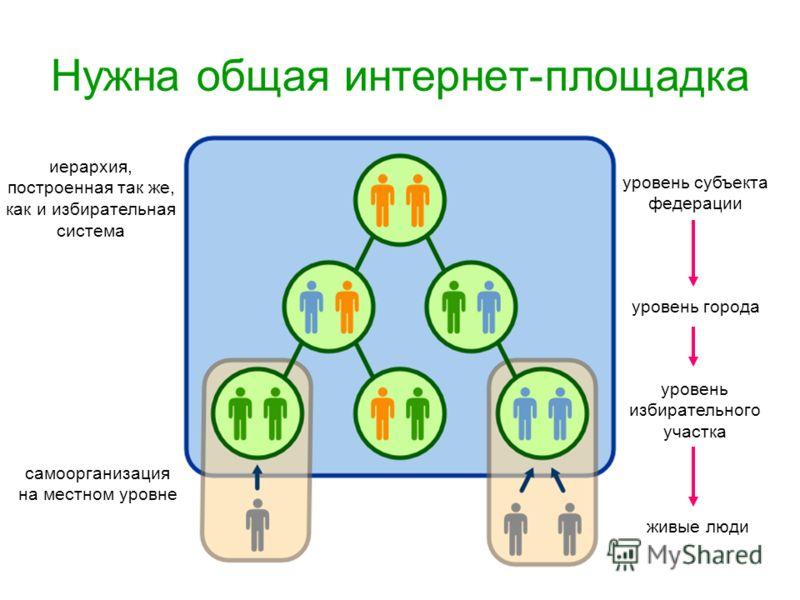 Нужна общая интернет-площадка иерархия, построенная так же, как и избирательная система самоорганизация на местном уровне уровень города уровень избирательного участка живые люди уровень субъекта федерации