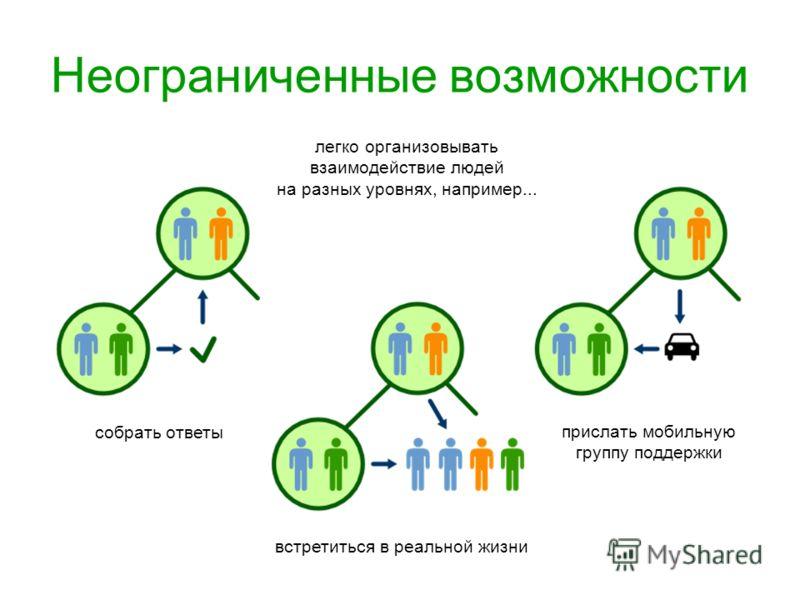 Неограниченные возможности легко организовывать взаимодействие людей на разных уровнях, например... собрать ответы встретиться в реальной жизни прислать мобильную группу поддержки