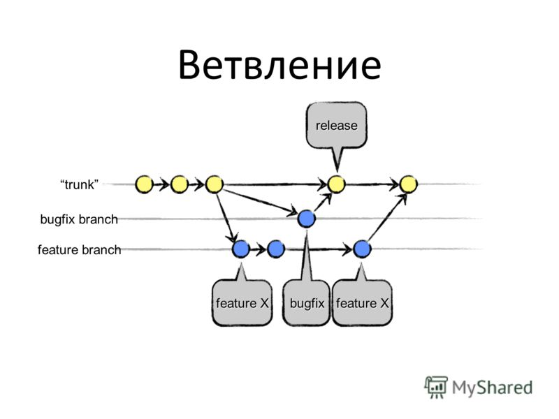Ветвление feature Xfeature X bugfix release trunk feature branch bugfix branch feature Xfeature X