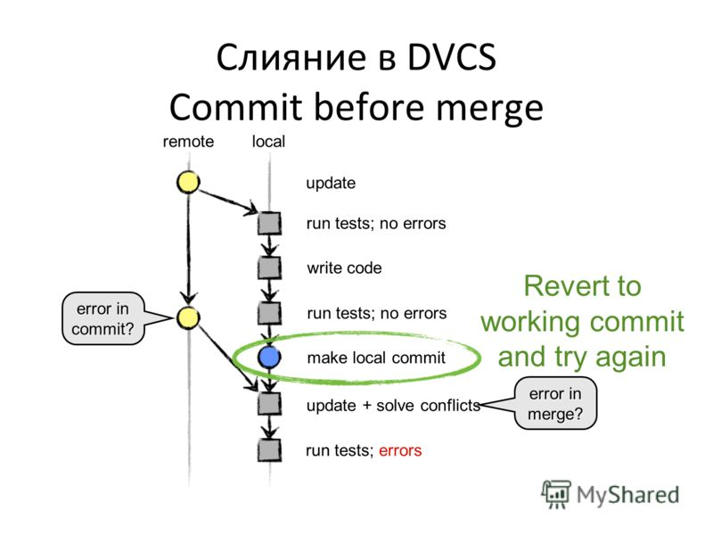 update + solve conflicts Слияние в DVCS Commit before merge update run tests; no errors write code run tests; no errors make local commit run tests; errors error in commit? remotelocal error in merge? Revert to working commit and try again