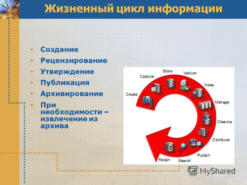 Жизненный цикл информации Создание Рецензирование Утверждение Публикация Архивирование При необходимости – извлечение из архива