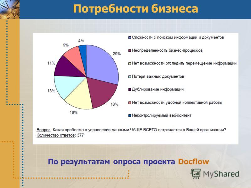 Потребности бизнеса По результатам опроса проекта Docflow